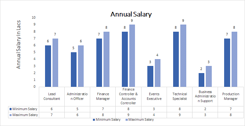 Master of Commerce [M.Com] (Business Administration) annual salary